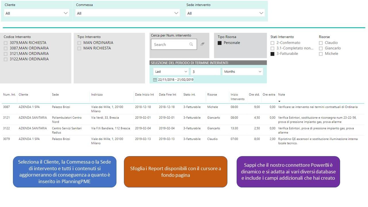 Reportistica PlanningPME con PowerBi