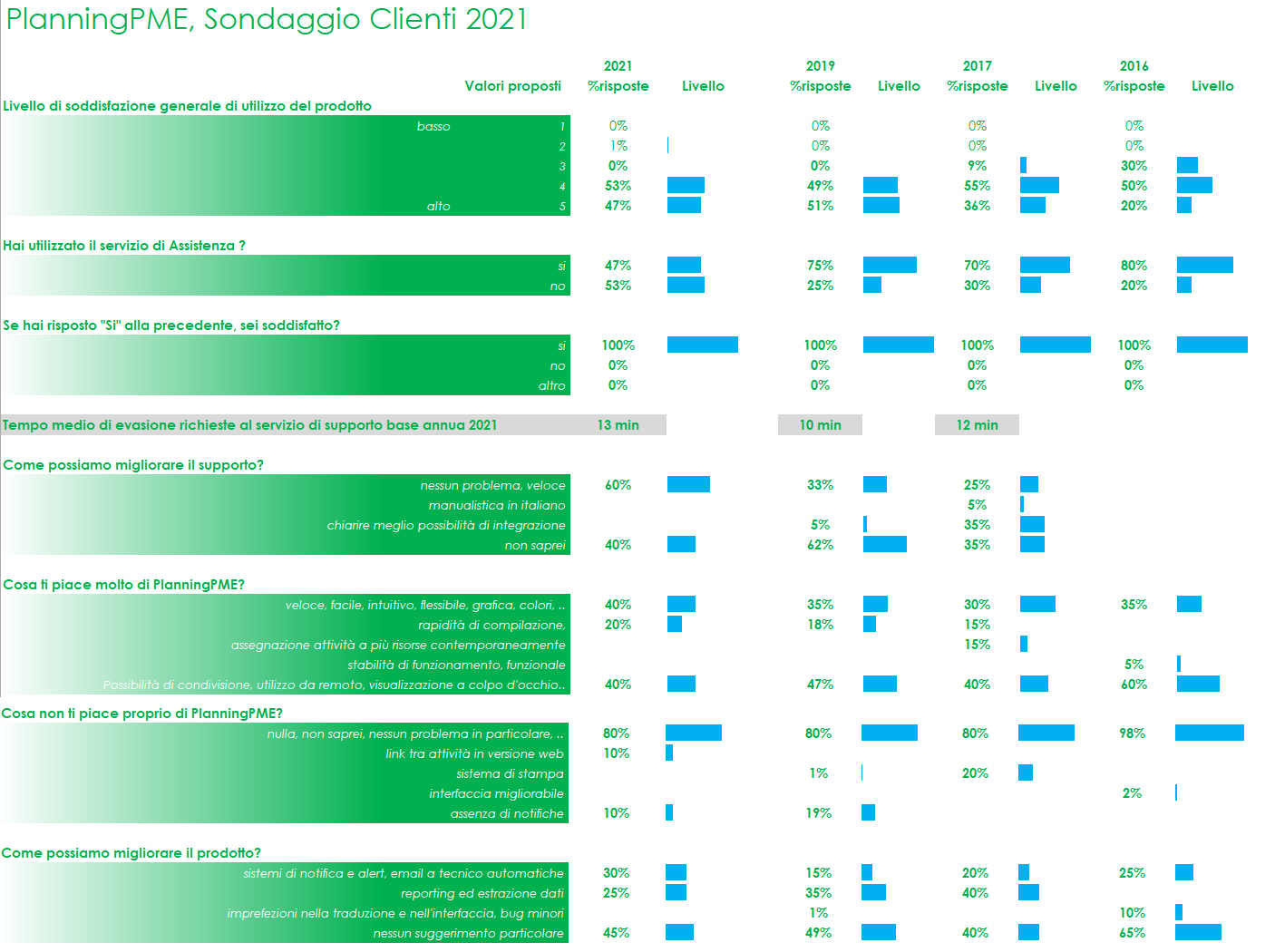 Sondaggio Clienti PlanningPME 2021