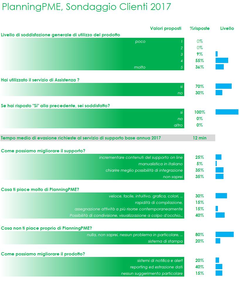 Sondaggio Clienti PlanningPME 2017